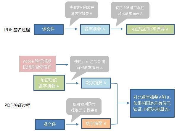 PDF签名验证过程
